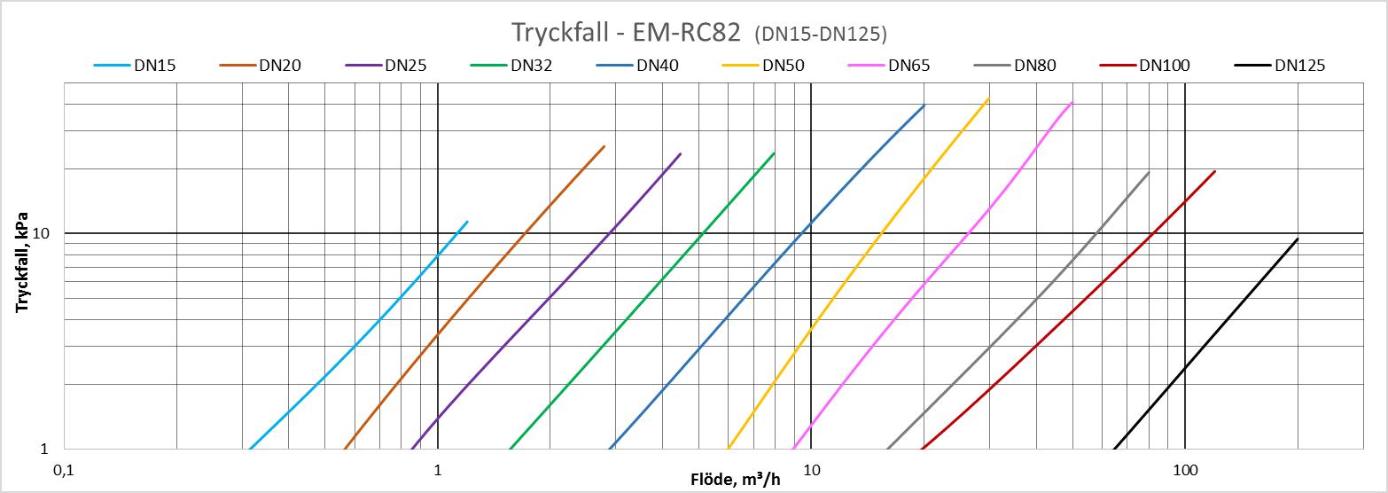 RC82_Tryckfall1