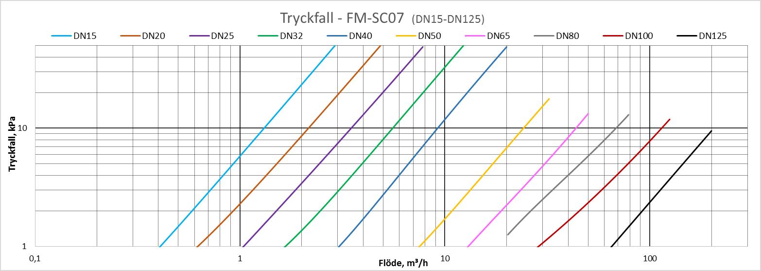 SC07_Tryckfall1
