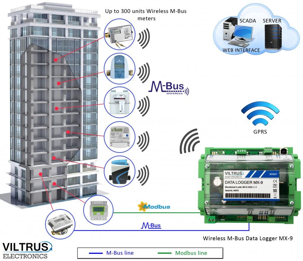Viltrus MX9 wireless m-bus data logger gateway