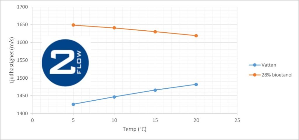 2flow_ljudhastighet_etanol
